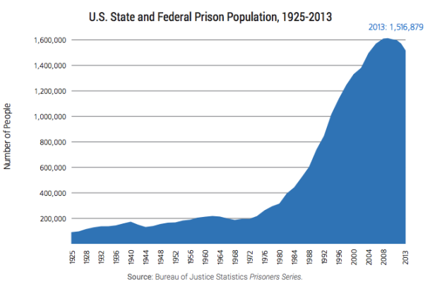 U.S. State and Federal Prison Population, 1925-2013