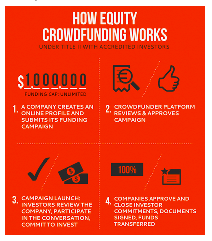 How Equity Crowdfunding Works